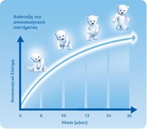 chart-bears
